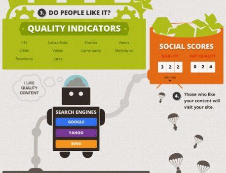 Obsahový marketing, sociální sítě, SEO = výhodná spolupráce